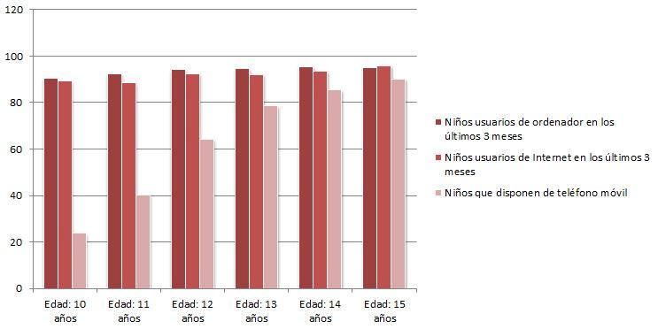 Uso de Internet por parte de los niños, según el INE