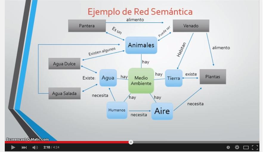 Captura youtube semantica